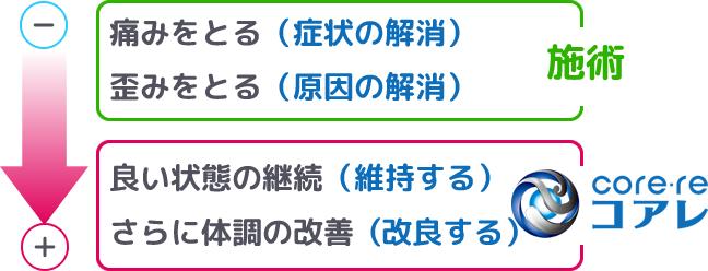 <施術とコアレ>心と身体のケア【つきやま整体院】広島市宇品のスポーツ整体・コアレ・メンタルケア・メンタルトレーニング